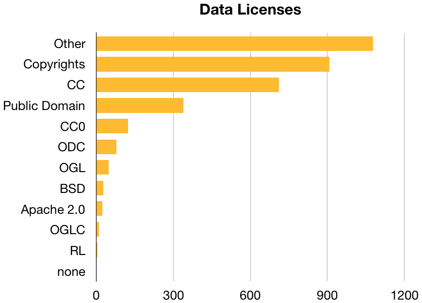 Licenses used by data repositories