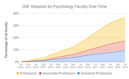 OSF adoption by psychology faculty