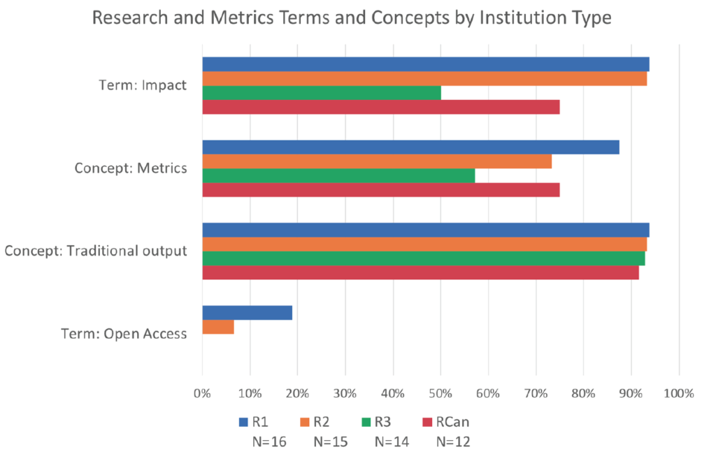Terms relevant to faculty search