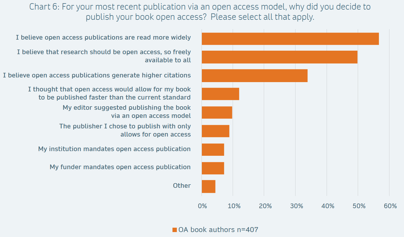 Reasons to publish books open access