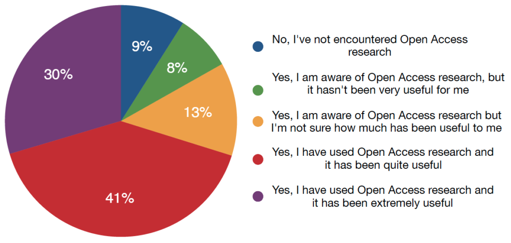 Open access publishing in developing countries