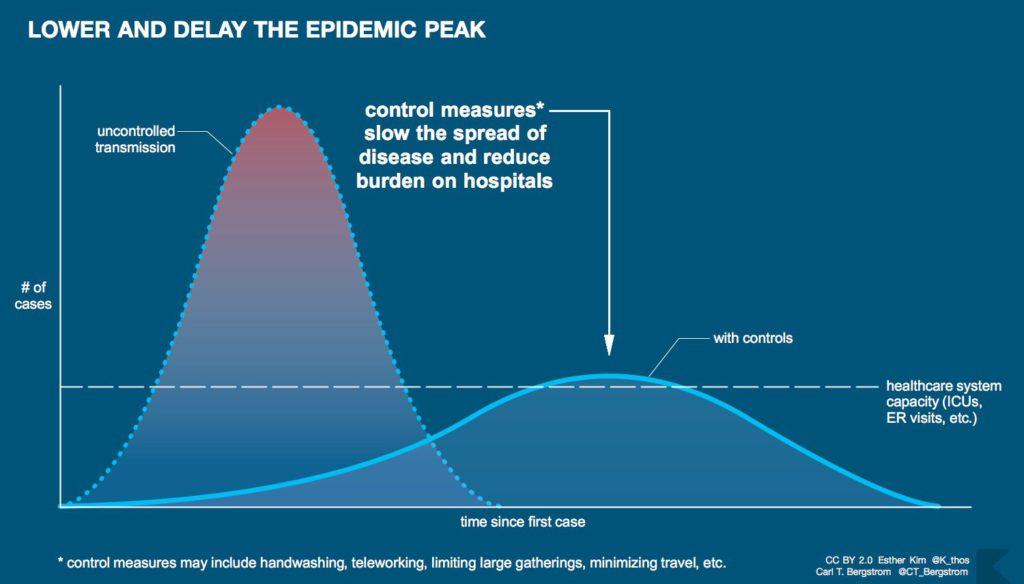 Reducing the epidemic peak