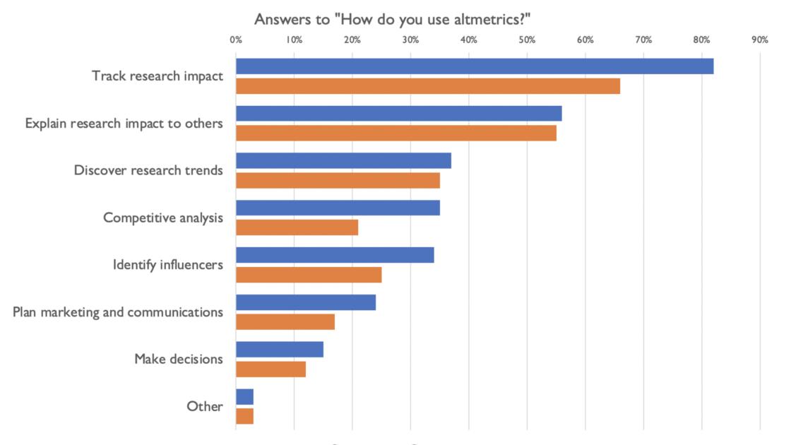 Survey data on the use of altmetrics