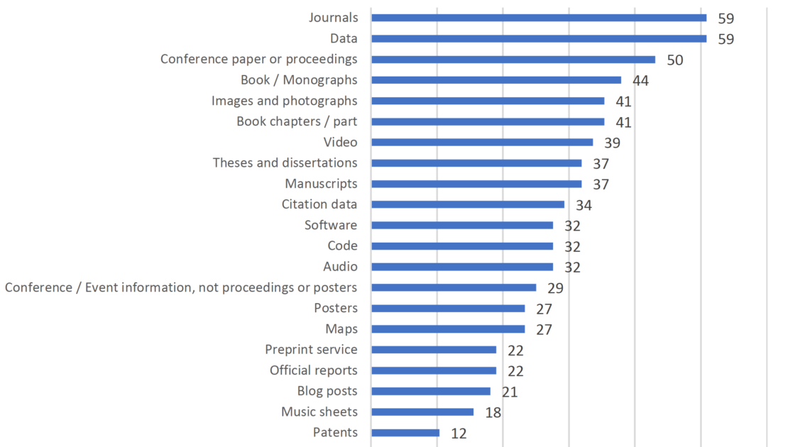 Types of content provided by the European Open Science Infrastructure.